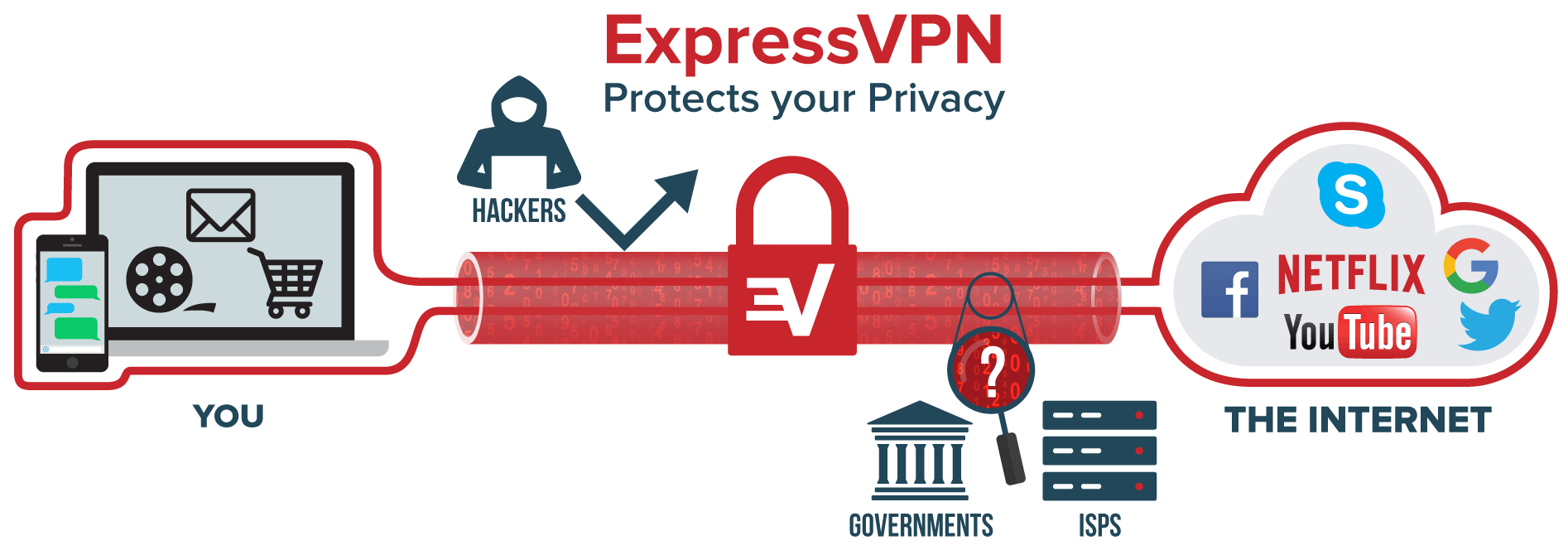 Hide my IP address with ExpressVPN