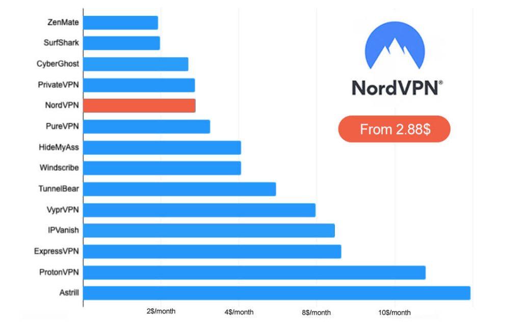 NordVPN price comparison VPN