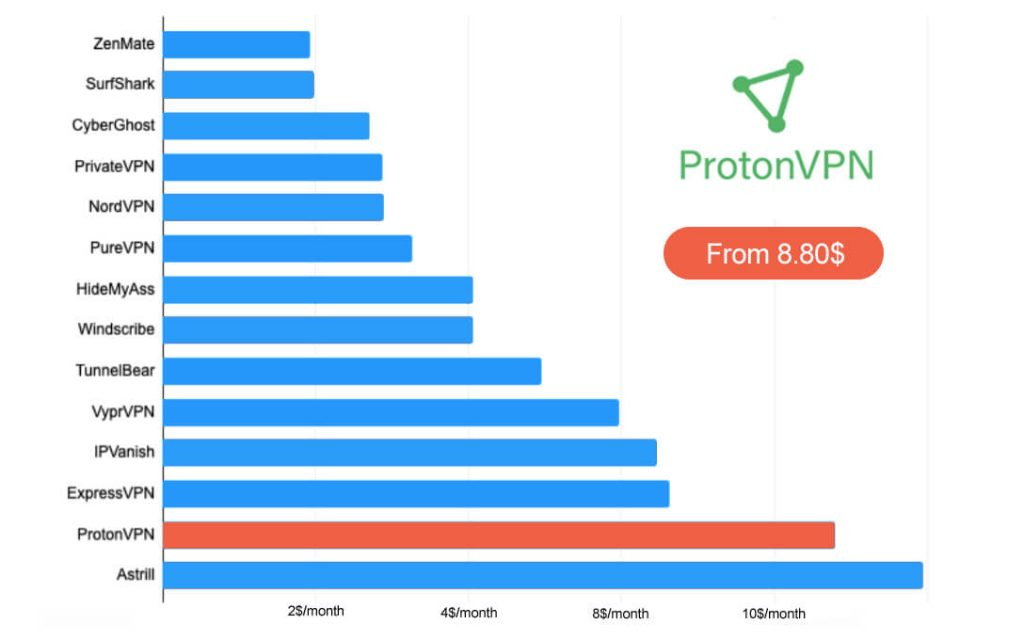 ProtonVPN price comparison VPN
