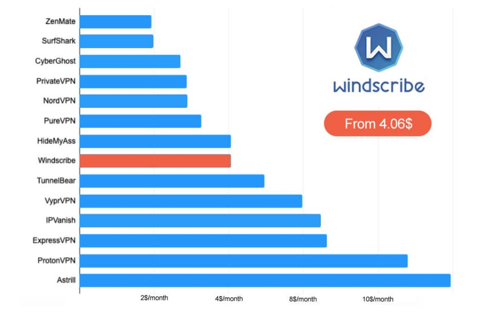 Windscribe price comparison VPN