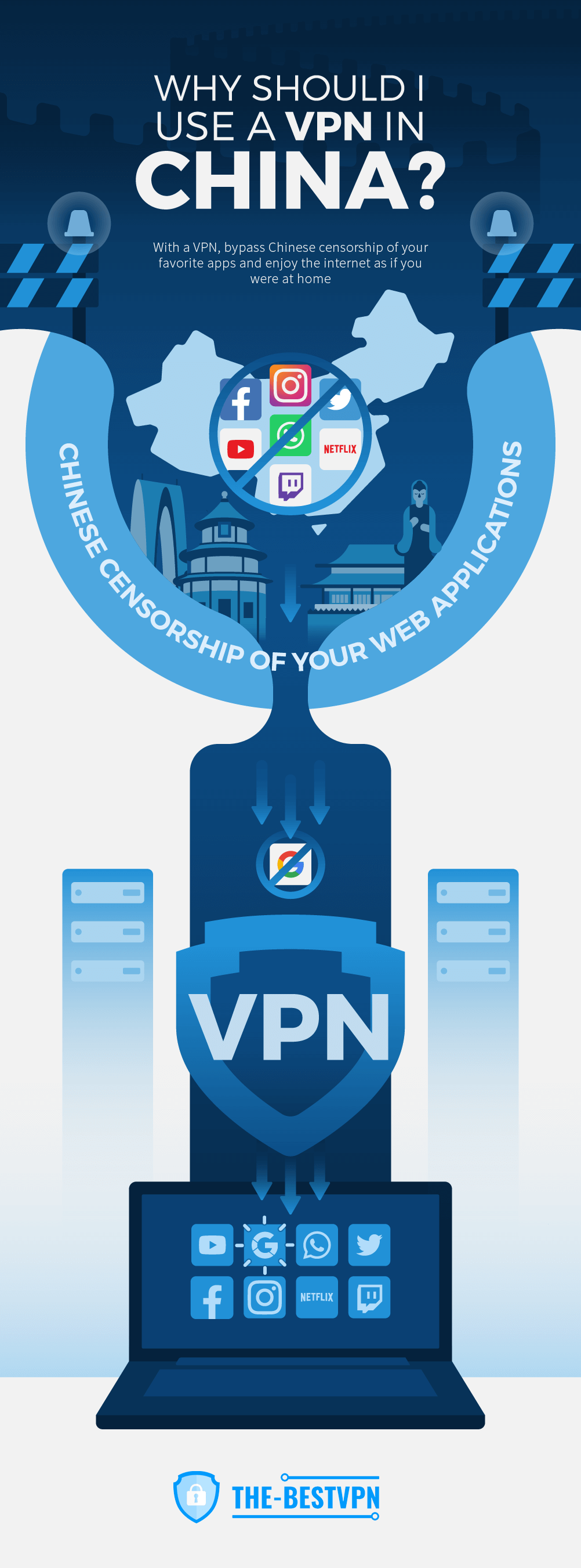 Why use VPN in China