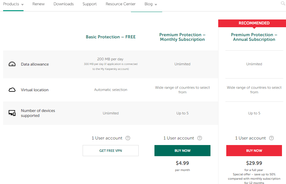 Kaspersky VPN pricing