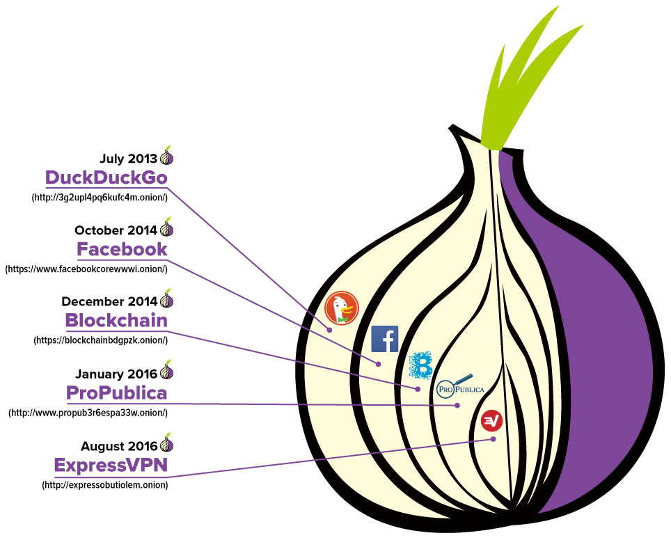 sites on the Dark Web