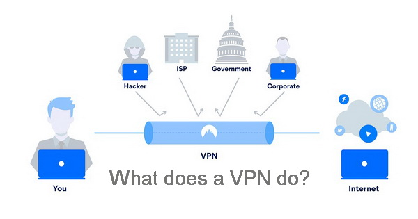 What does a VPN do
