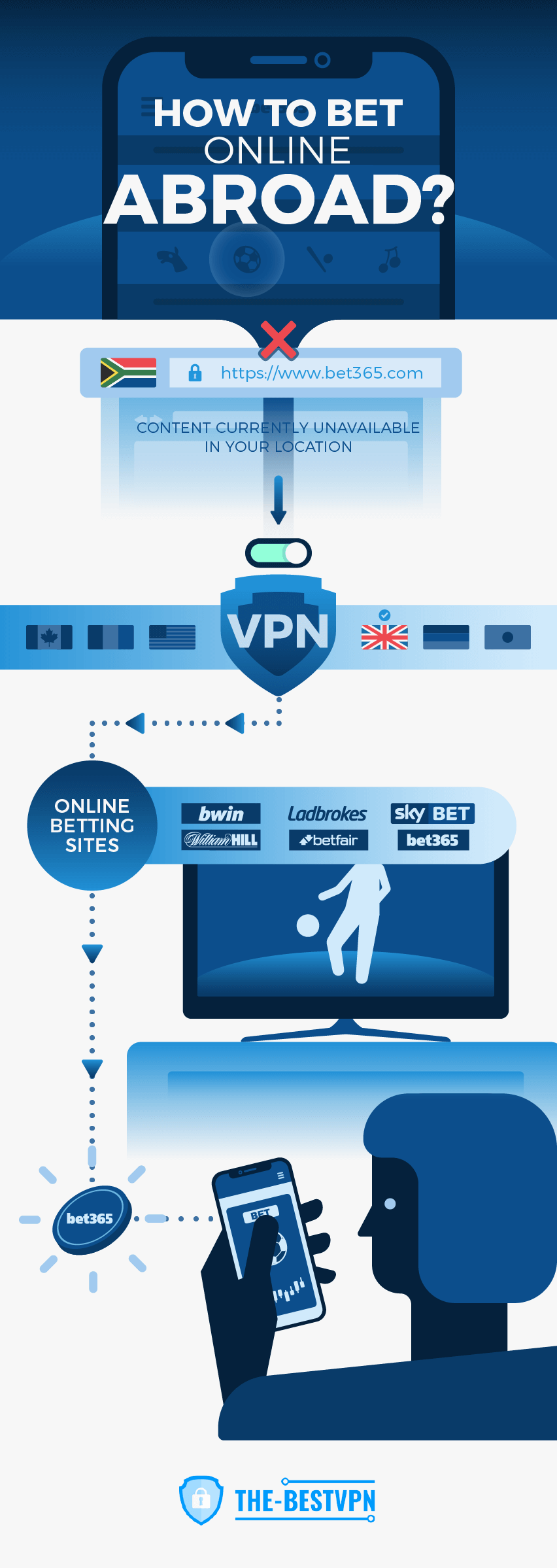 How to bet online abroad - VPN infographic