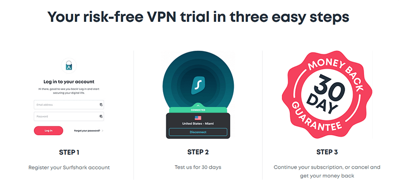 How-to benefit from the Surfshark trial