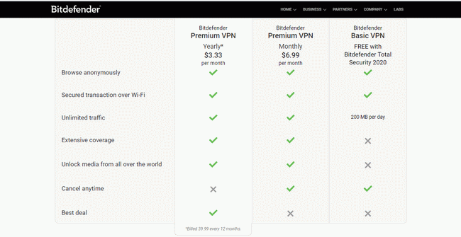 Bitdefender pricing