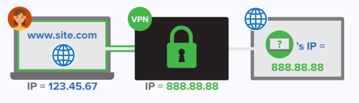 IP address VPN