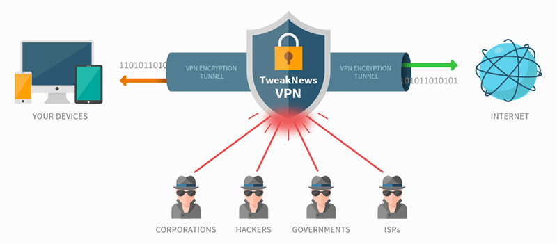 Tweaknews how it works