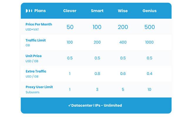 Datacenters plan Smartproxy