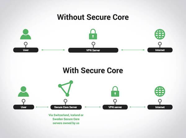 Secure Core Server ProtonVPN