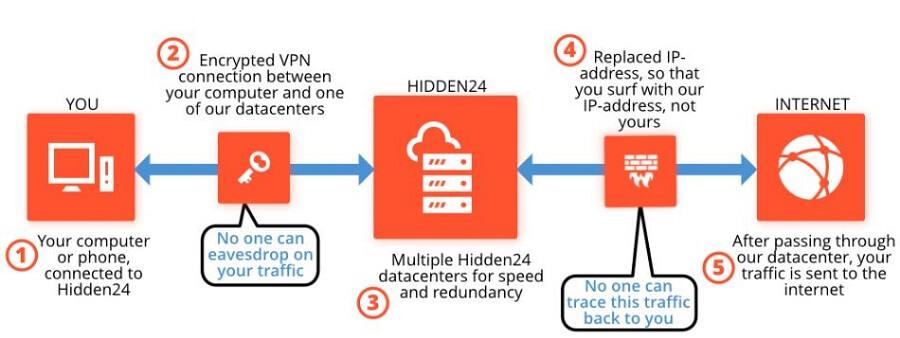 Hidden24 VPN Security