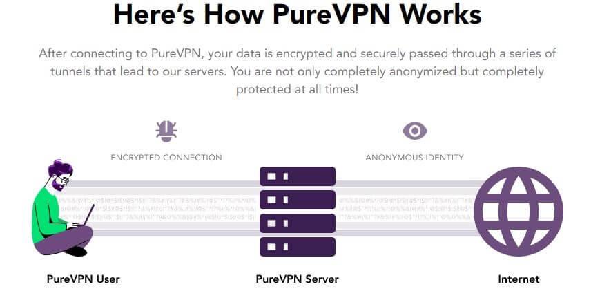 PureVPN Security