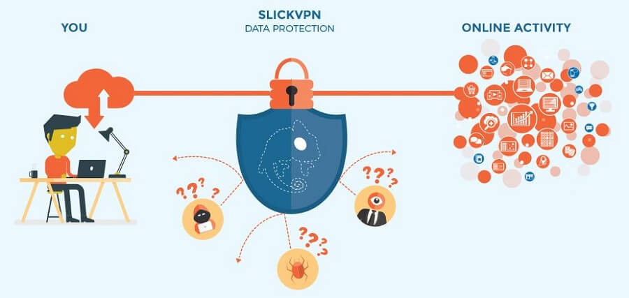 SlickVPN Security